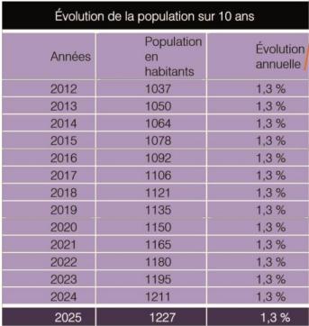 Analyse du bulletin compte rendu N°28 - Evolution de la population